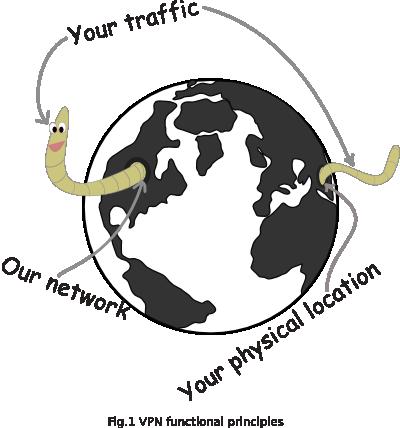 Pengenalan Mengenai VPN serta Fungsinya